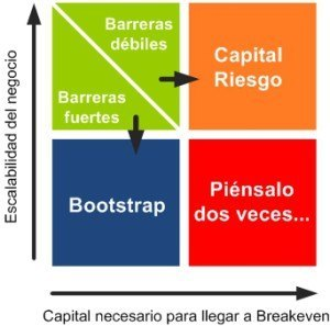 bootstraping-vs-venture-fund