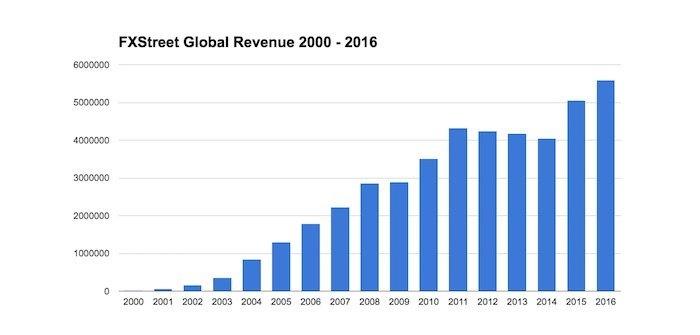 Evolución de los ingresos de FXStreet   Gráfico: FXStreet